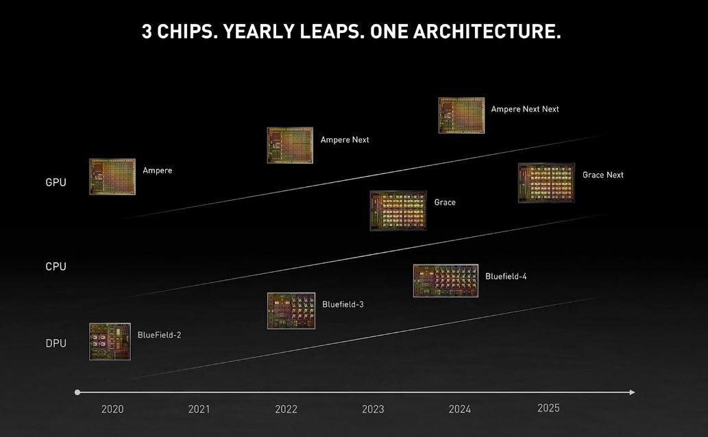 NVIDIA GTC 2021 Roadmap