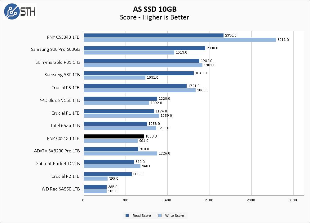 PNY CS2130 1TB ASSSD 10GB Chart