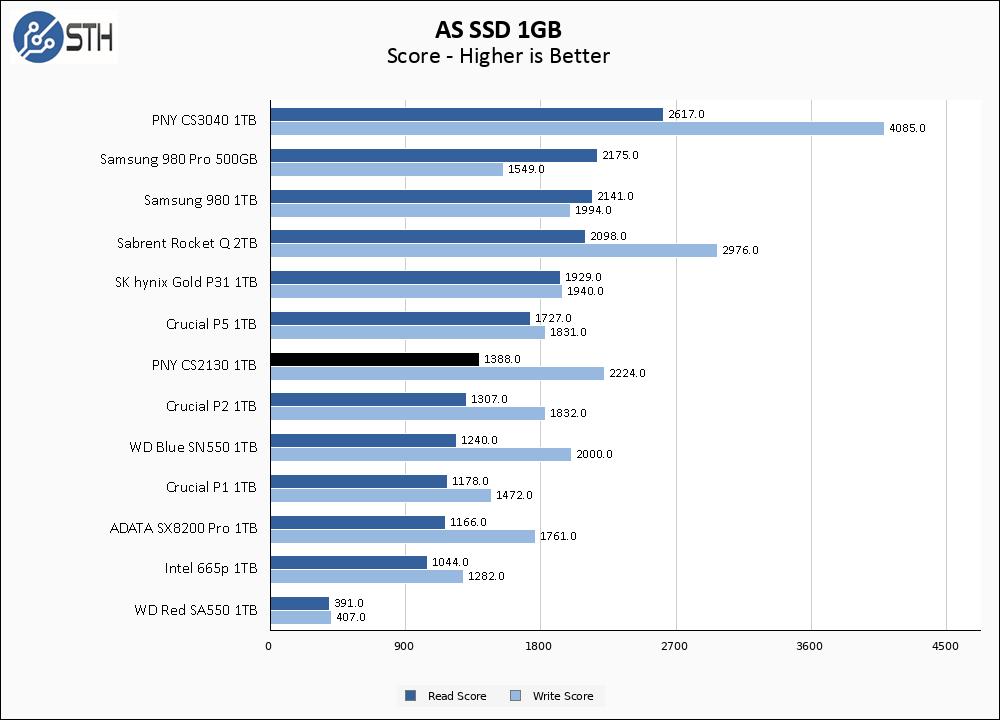 PNY CS2130 1TB ASSSD 1GB Chart