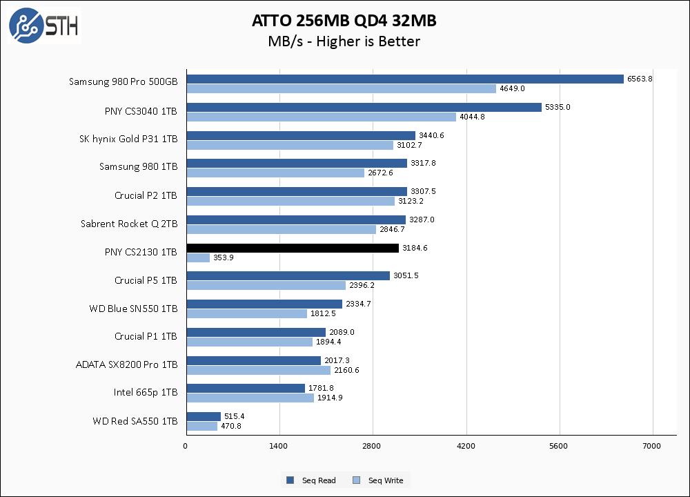 PNY CS2130 1TB ATTO 256MB Chart