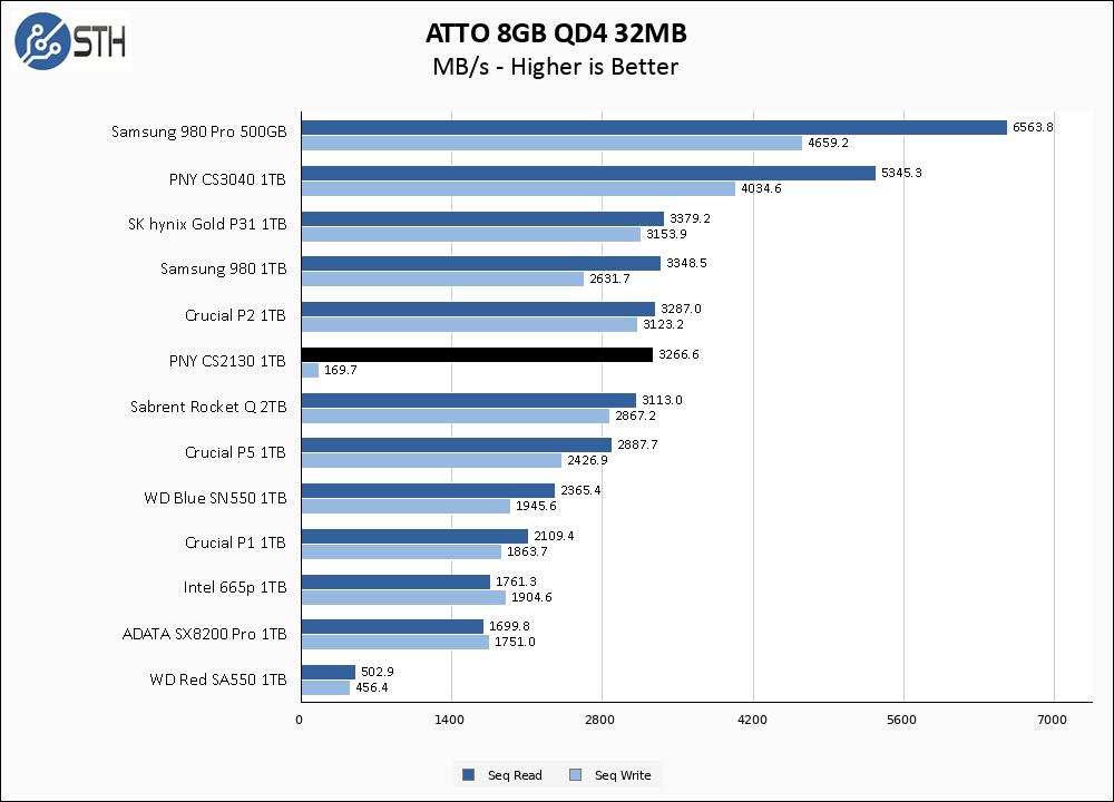 PNY CS2130 1TB ATTO 8GB Chart