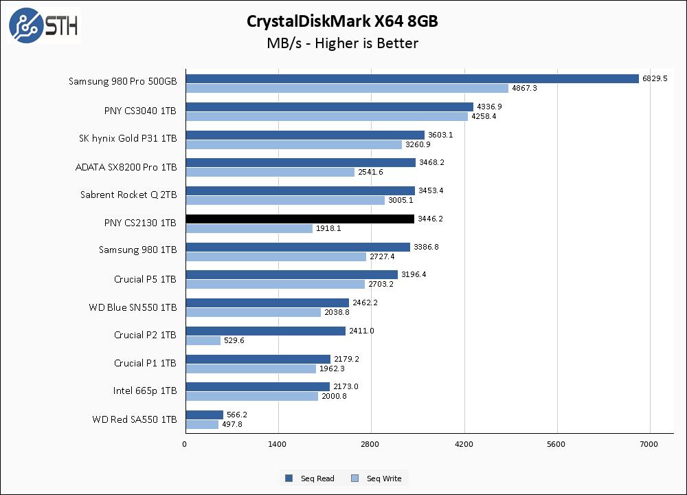 PNY CS2130 1TB CrystalDiskMark 8GB Chart