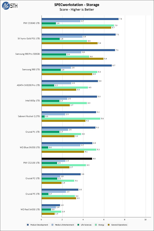 PNY CS2130 1TB SPECws Chart