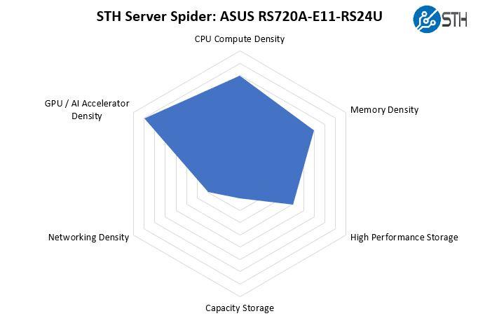 STH Server Spider ASUS RS720A E11 RS24U