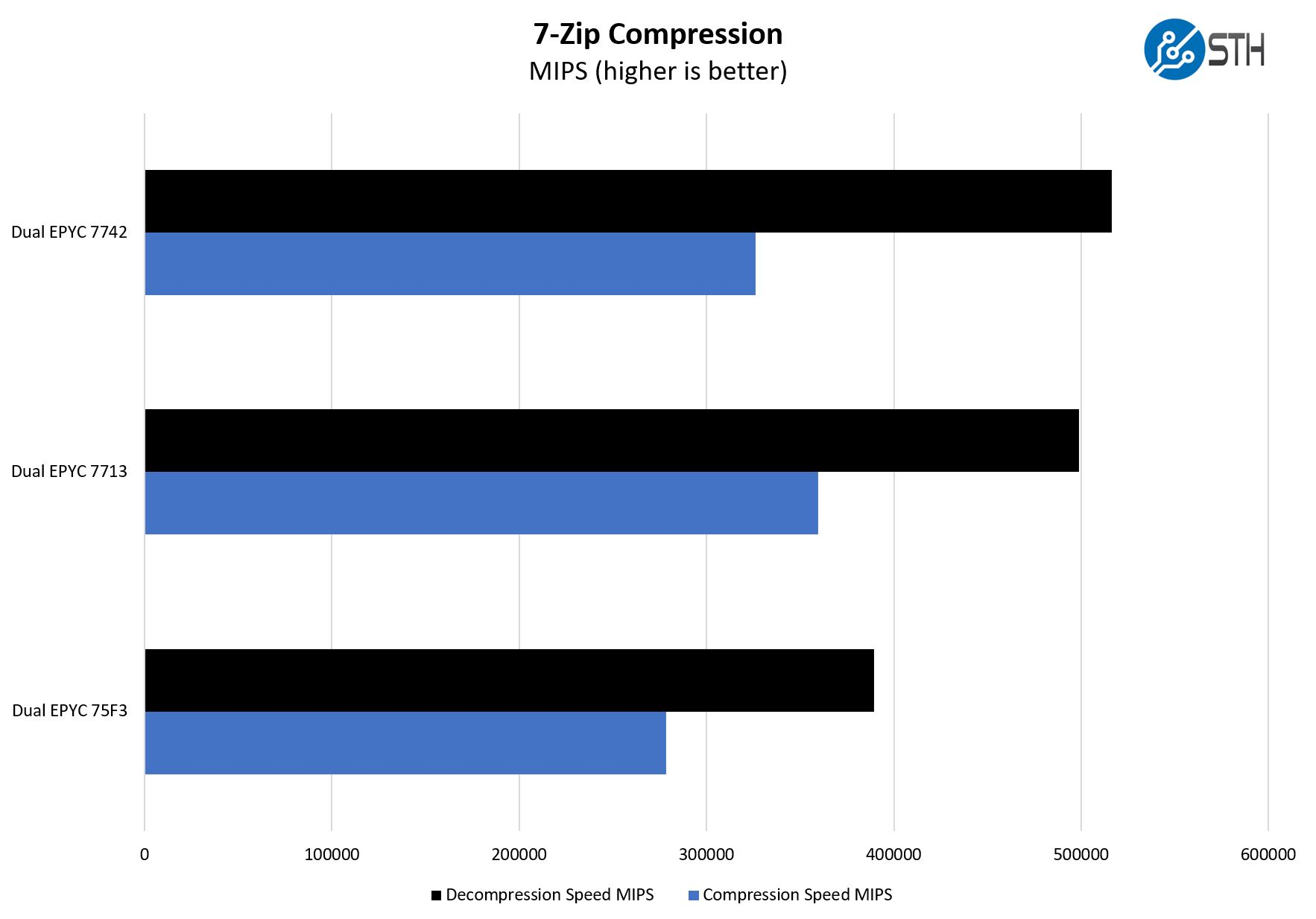 Supermicro AS 1024US TRT 7zip Compression Performance