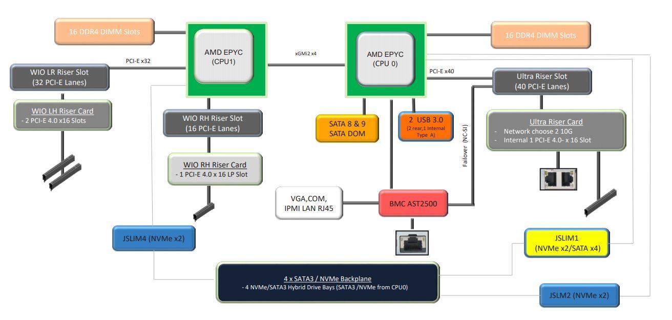 Supermicro AS 1024US TRT General Block Diagram
