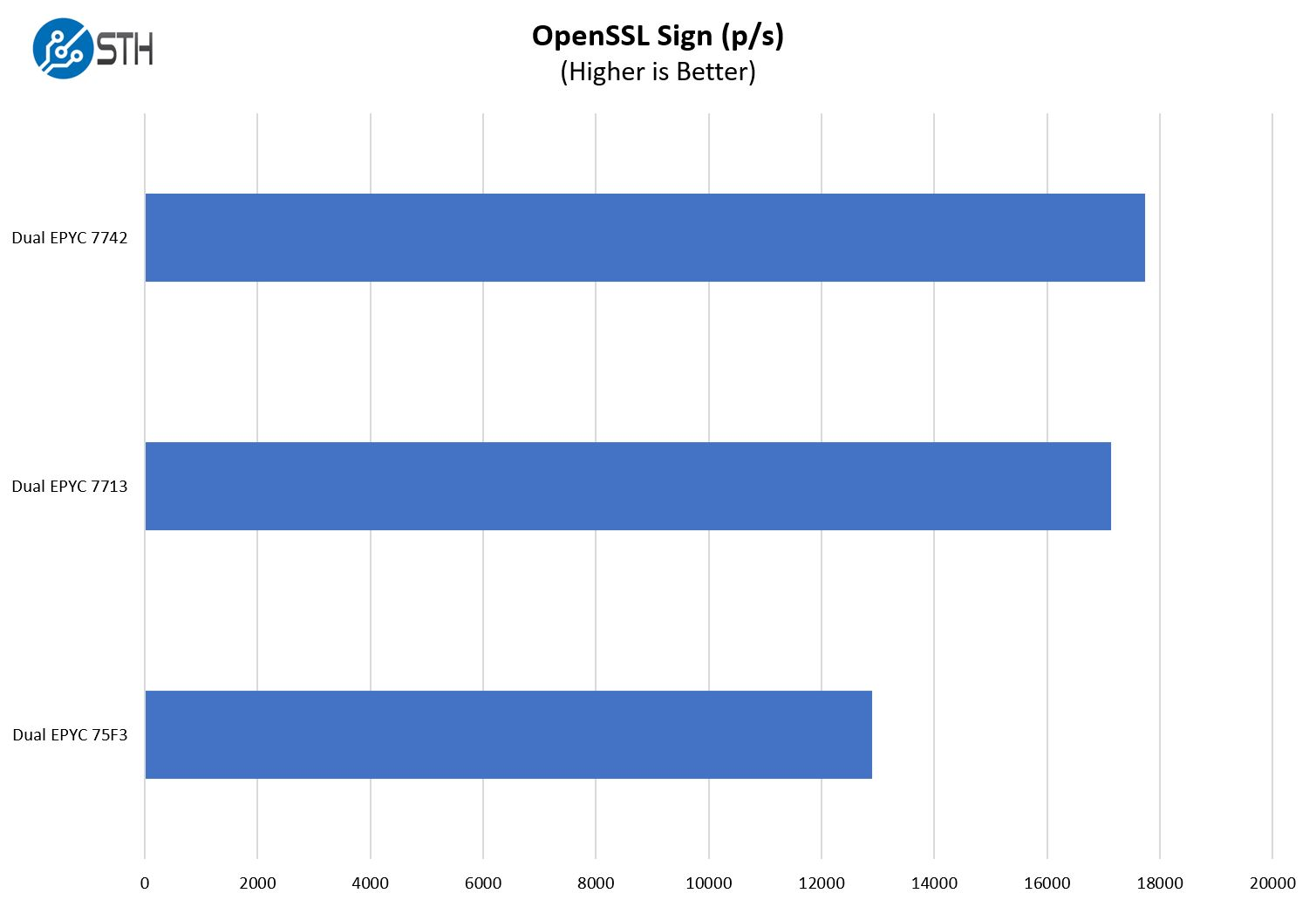 Supermicro AS 1024US TRT OpenSSL Sign Performance