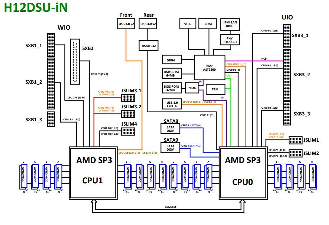Supermicro H12DSU IN Block Diagram