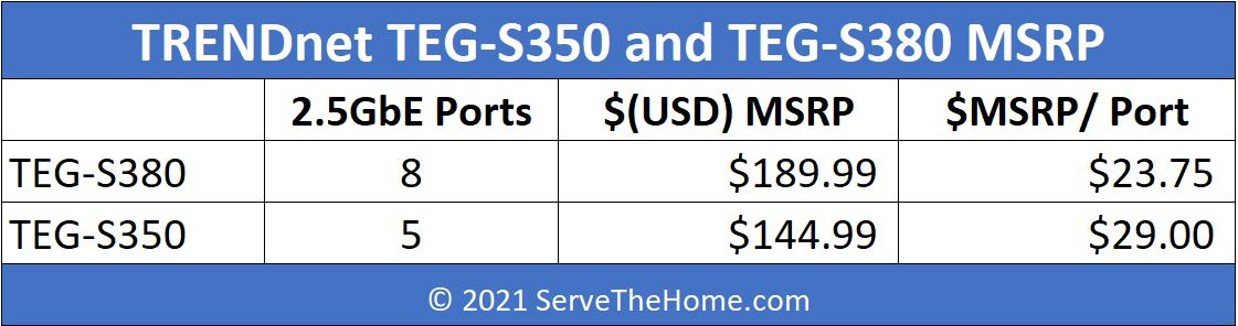 TRENDnet TEG S380 And TEG S350 Pricing MSRP