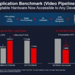 Xilinx Kira SOM Video AI Benchmarks