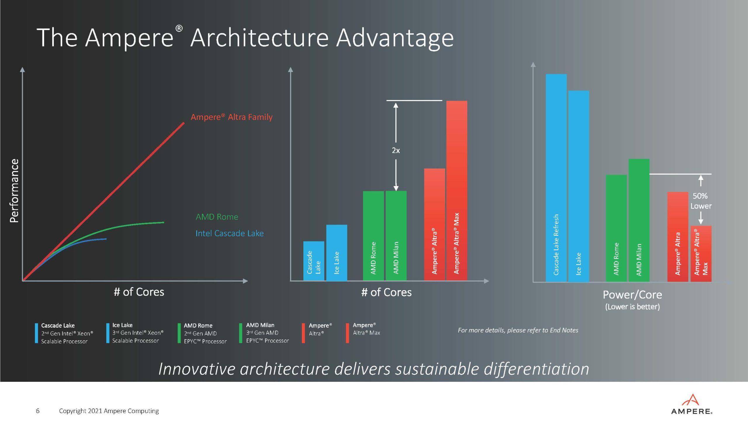 Ampere Strategy Update Q2 2021 Architecture Advantage