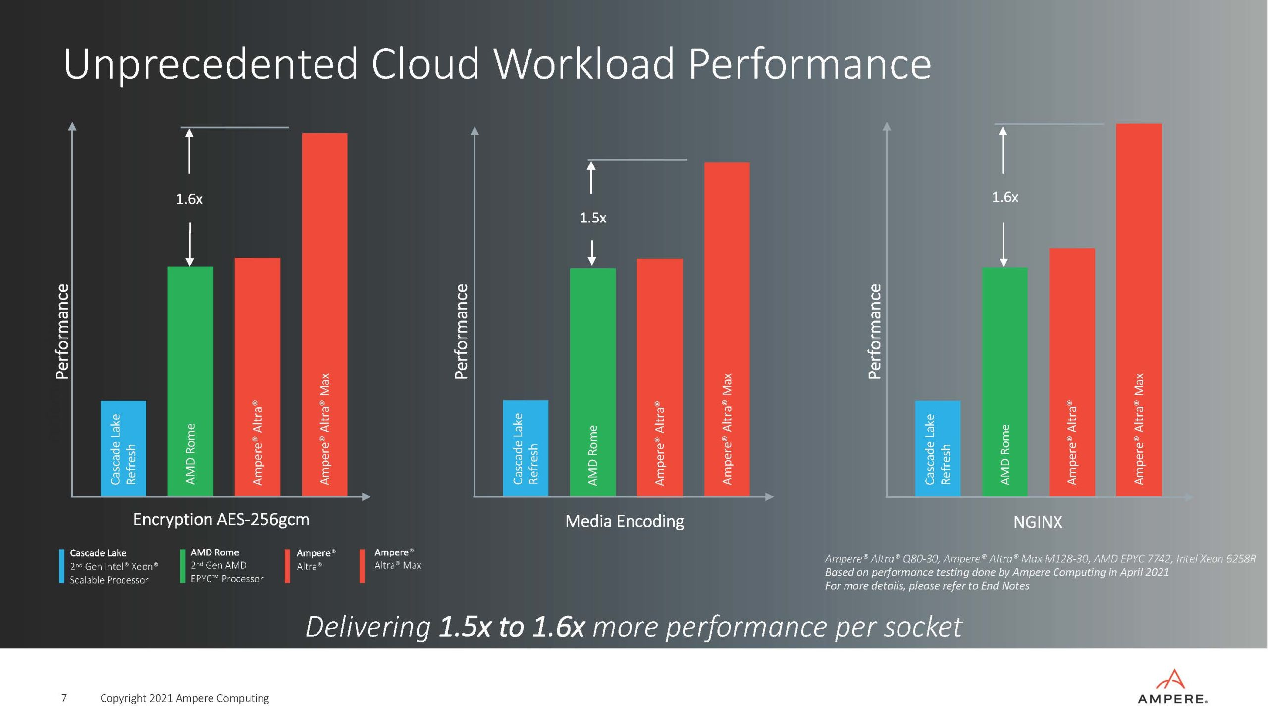 Ampere Strategy Update Q2 2021 Cloud Workload Performance