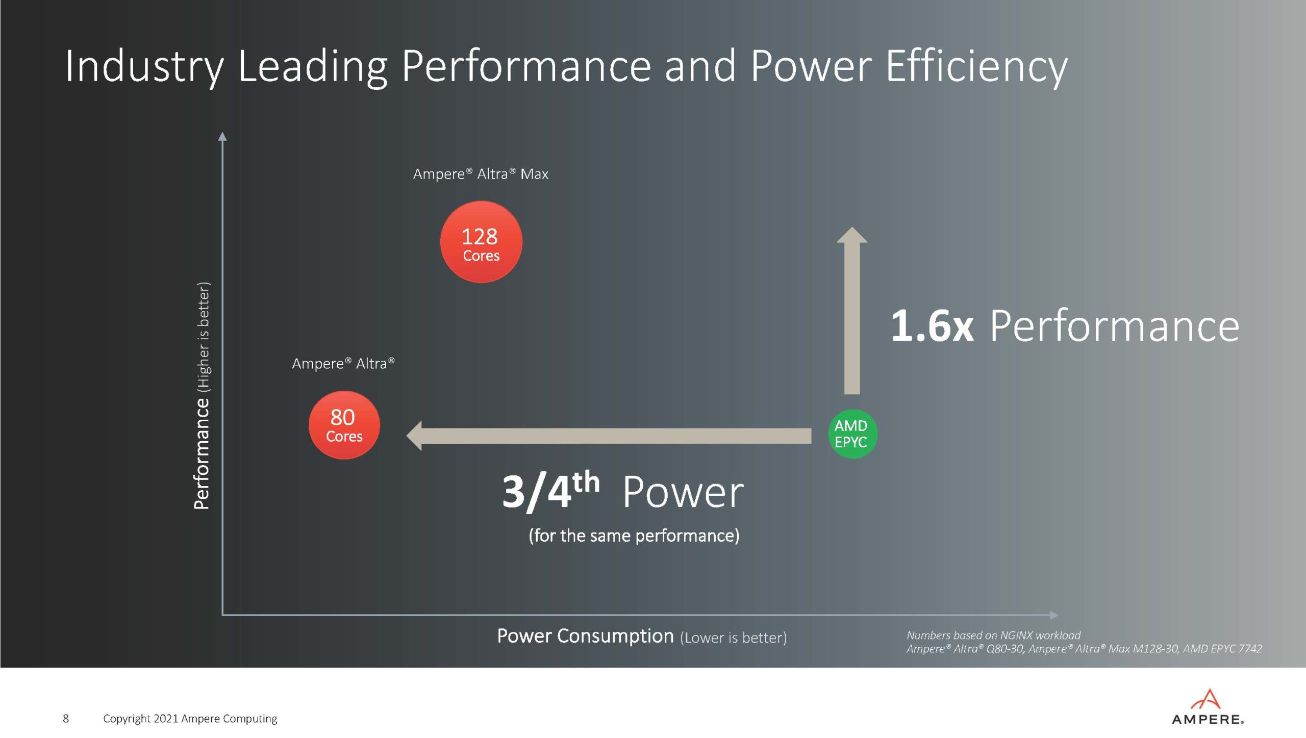 Ampere Strategy Update Q2 2021 Performance And Power Efficiency