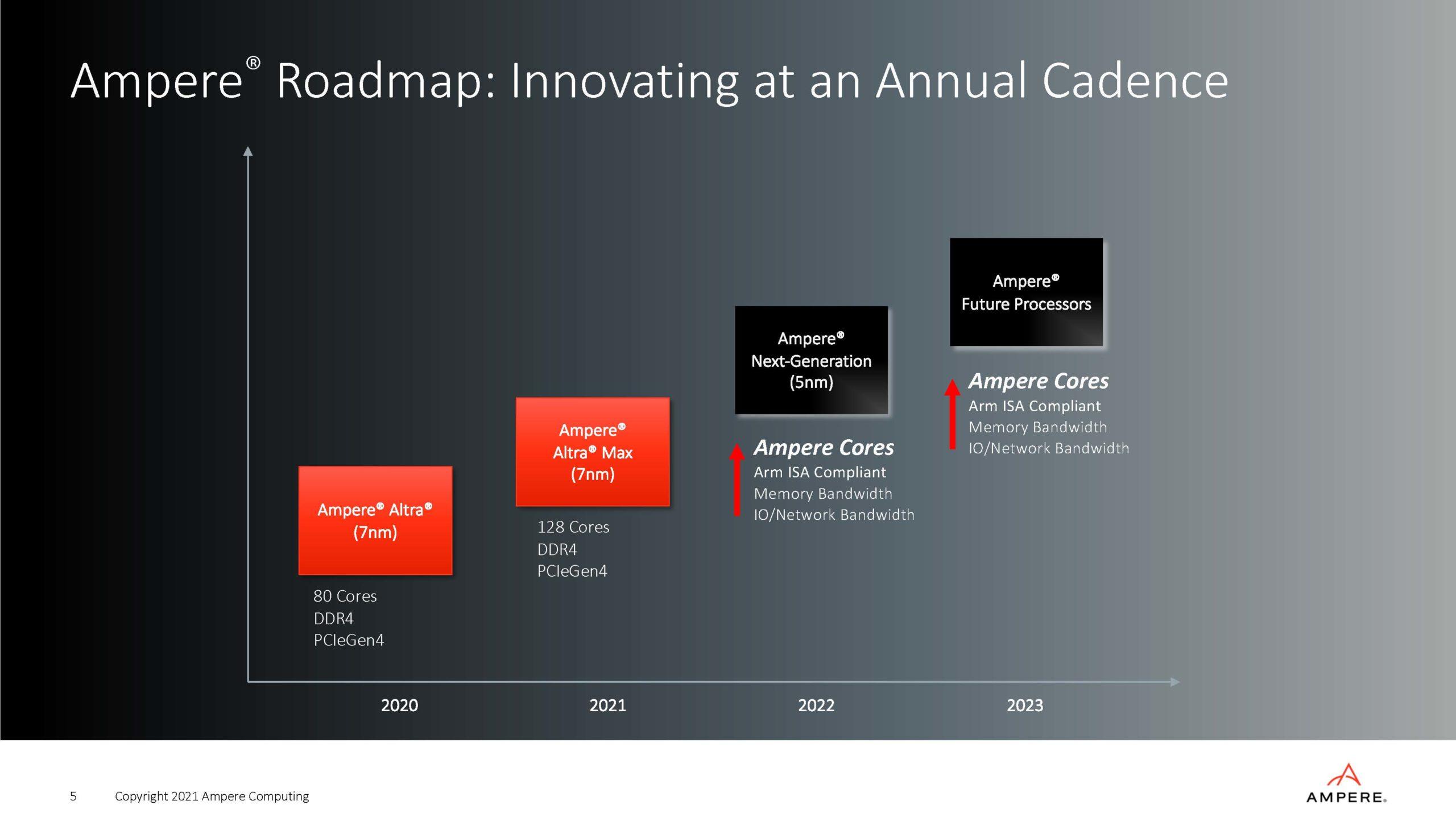 Ampere Strategy Update Q2 2021 Roadmap