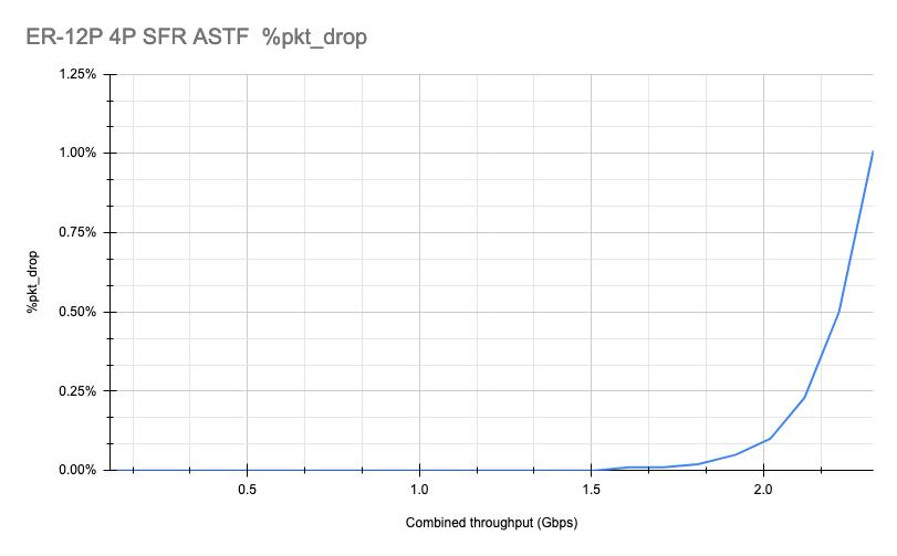 ER 12P 4P NAT ASTF SFR Pkt_drop