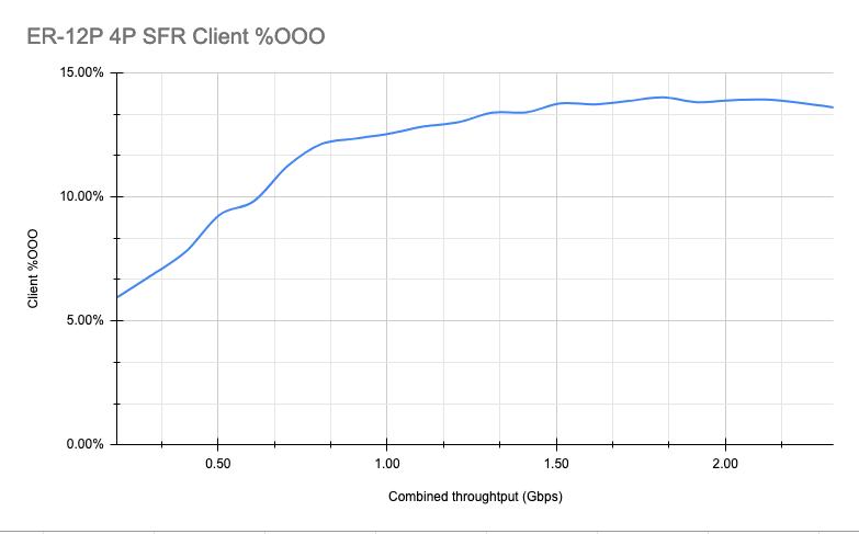 ER 12P RTE OOO Client