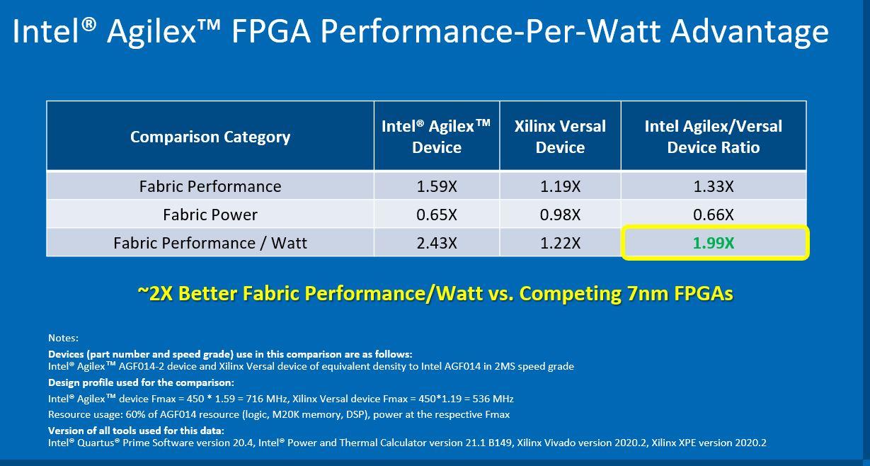 Intel Agilex FPGA 2x Over Xilinx Versal Claim Q2 2021
