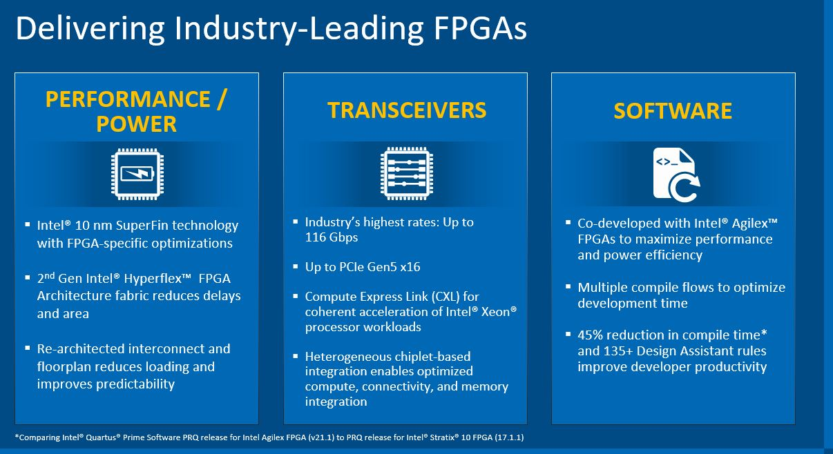 Intel Agilex FPGA Features Q2 2021