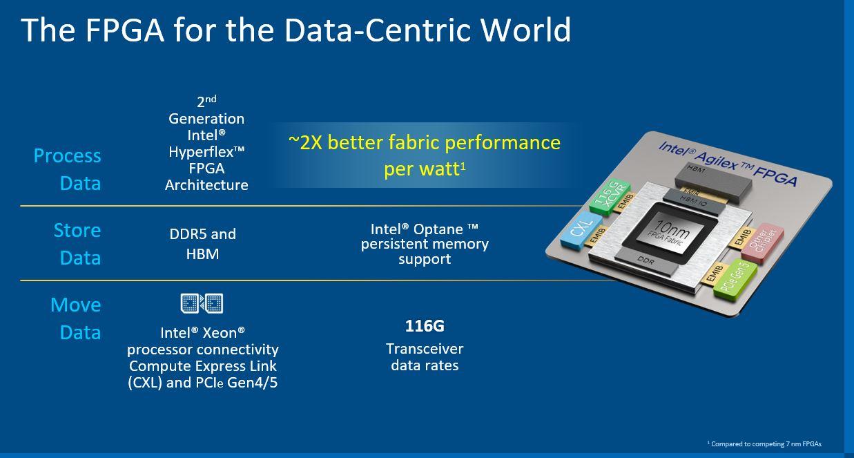 Intel Agilex Features Q2 2021