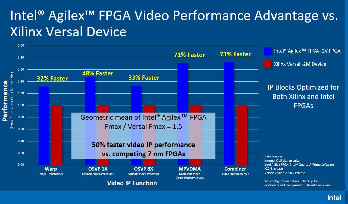 Intel Agilex Performance Over Xilinx Versal Q2 2021