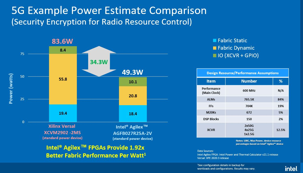 Intel Agilex Power Over Xilinx Versal Q2 2021