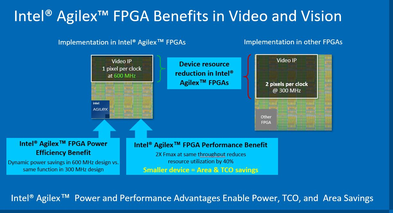 Intel Agilex Video Vision Area Over Xilinx Versal Q2 2021