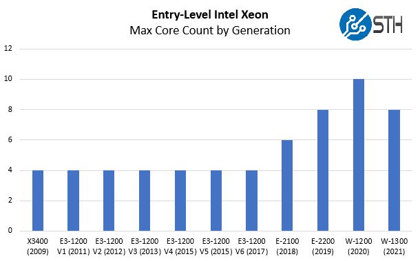 Intel Xeon Entry Segment Core Count By Generation 2009 2021