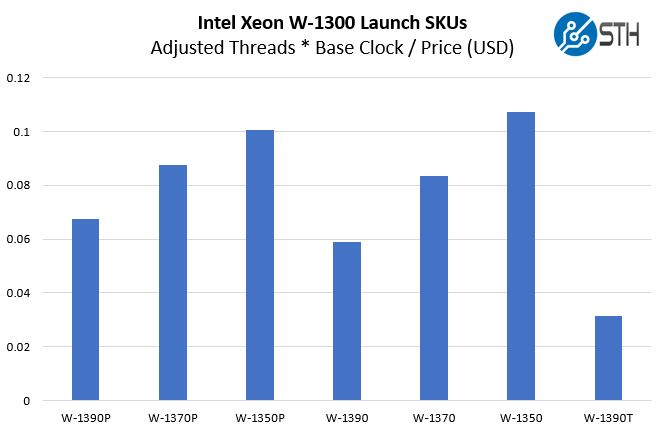 Intel Xeon W 1300 Clock Core Price