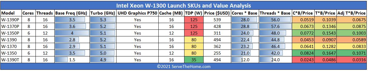 Intel Xeon W 1300 SKU List And Value Analysis