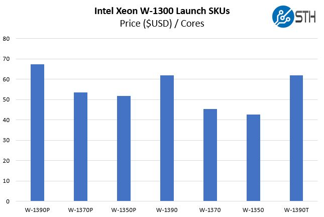 Intel Xeon W 1300 SKUs Dollars USD Per Core