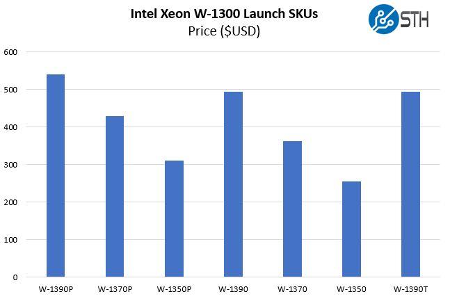 Intel Xeon W 1300 SKUs Price