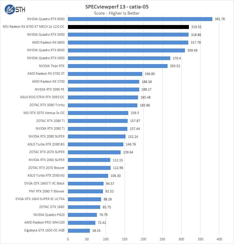 MSI Radeon RX 6700 XT MECH 2X 12G OC SPECviewperf Catia 05