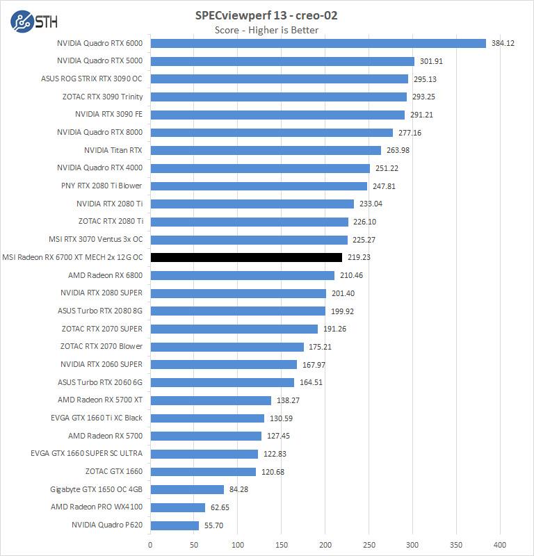 MSI Radeon RX 6700 XT MECH 2X 12G OC SPECviewperf Creo 02