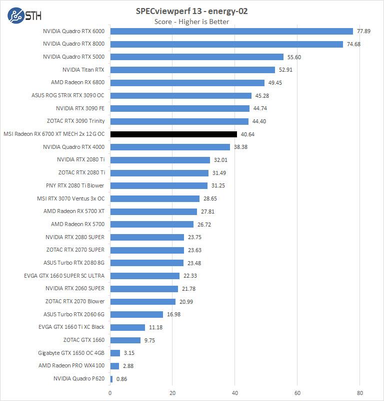 MSI Radeon RX 6700 XT MECH 2X 12G OC SPECviewperf Energy 02
