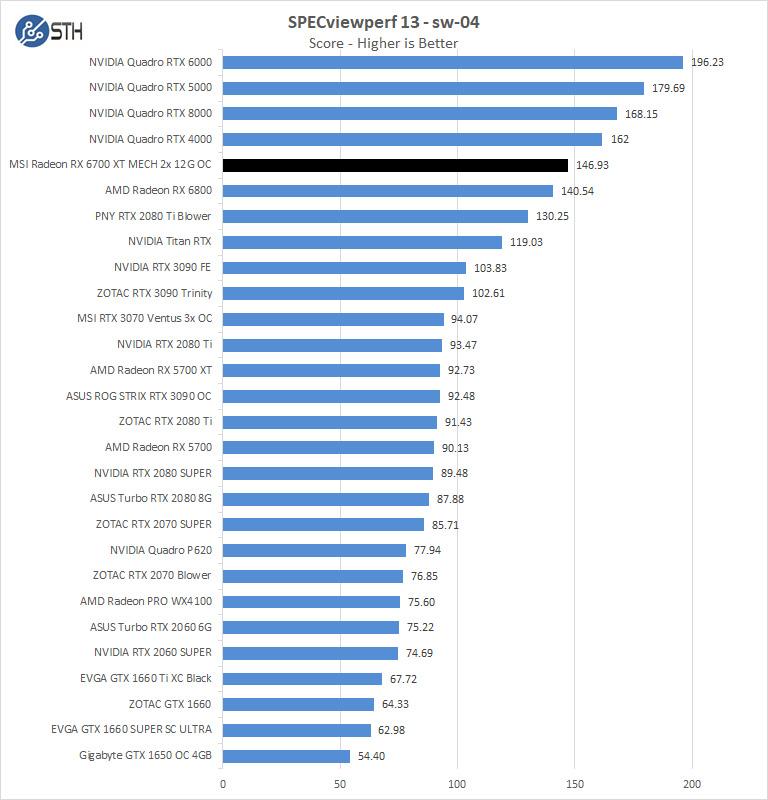 MSI Radeon RX 6700 XT MECH 2X 12G OC SPECviewperf Sw 04