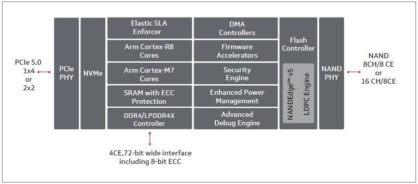 Marvell Bravera SC5 Block Diagram