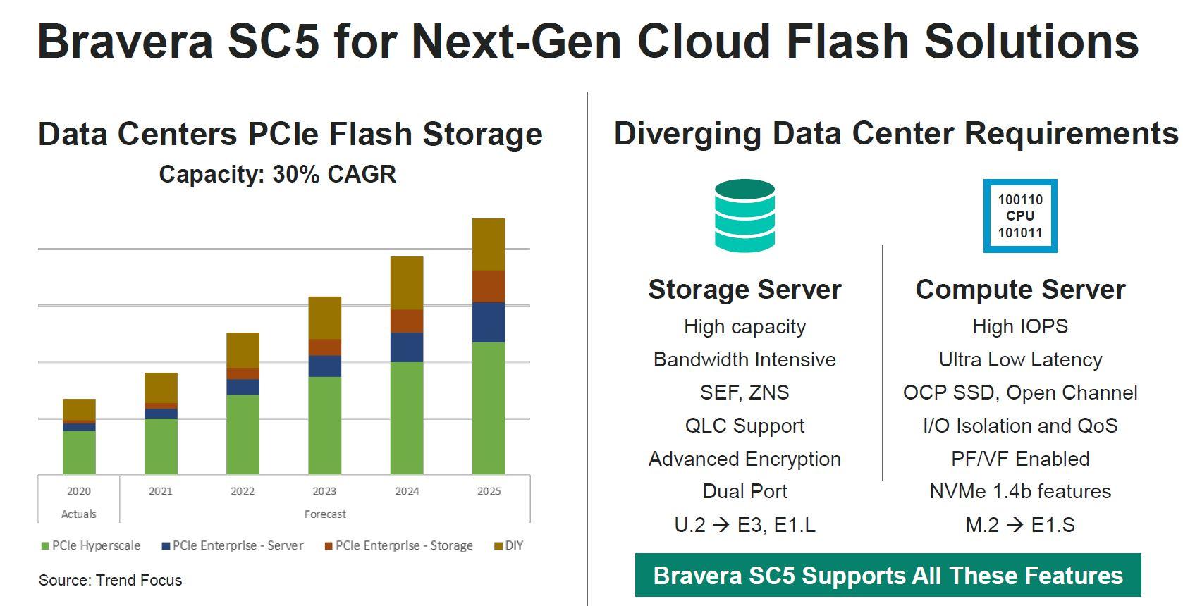Marvell Bravera SC5 Cloud Flash