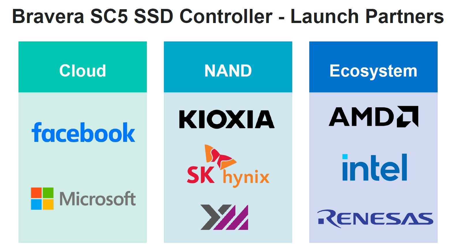 Marvell Bravera SC5 Launch Partners