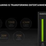 NVIDIA Computex 2021 Keynote Favorite Entertainment Activity