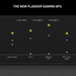 NVIDIA Computex 2021 NVIDIA GeForce 3080 Ti Performance
