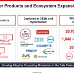 Xilinx Victor Peng 1H2021 Datcenter Products