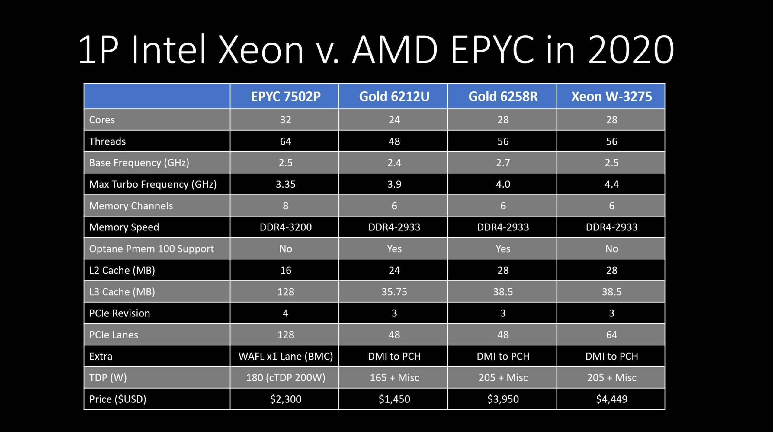 1P 28 32C AMD EPYC 7002 Rome V Intel Xeon Cascade Lake 2020