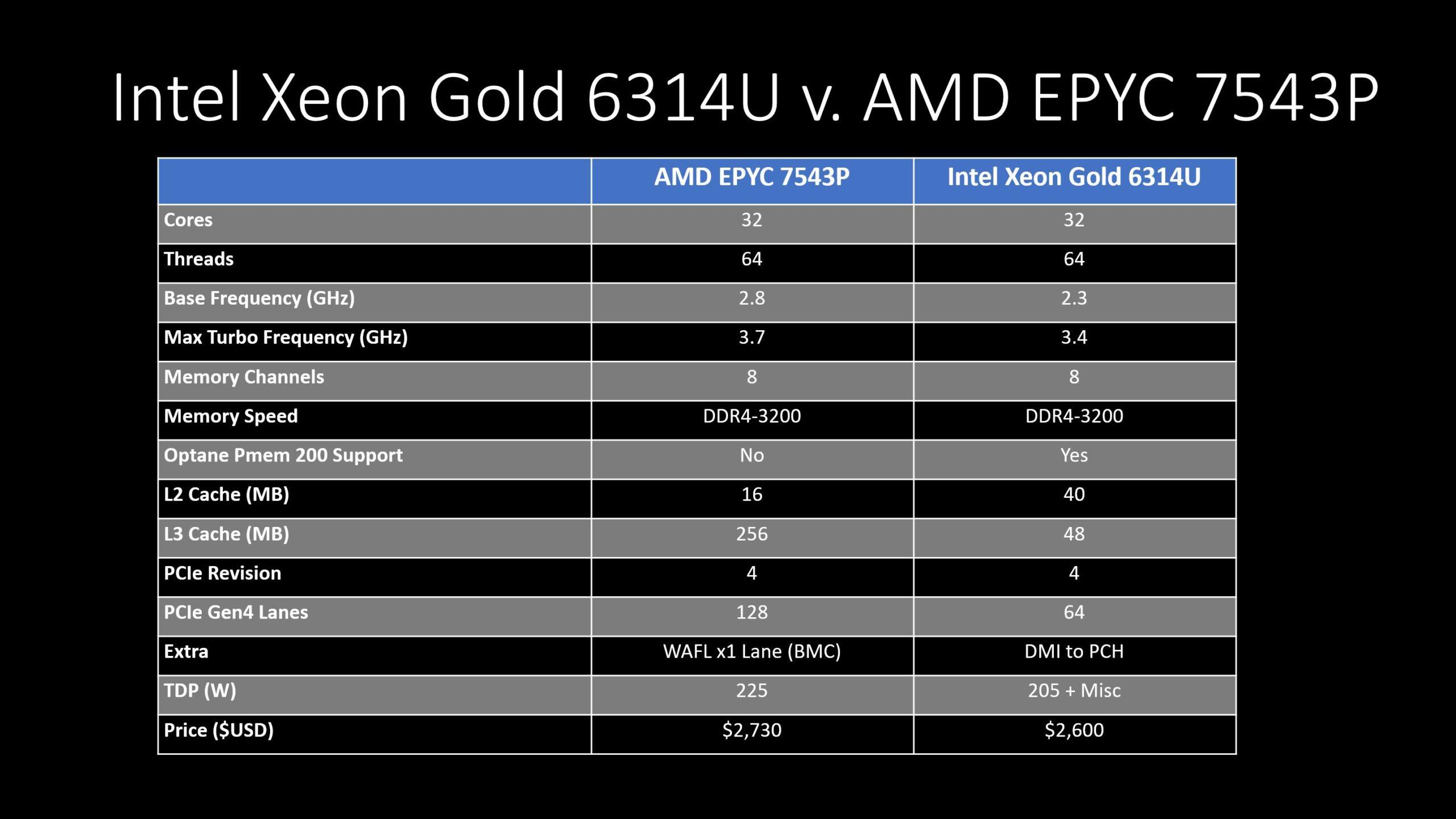 1P 32C AMD EPYC 7543P V Intel Xeon Gold 6314U 2021