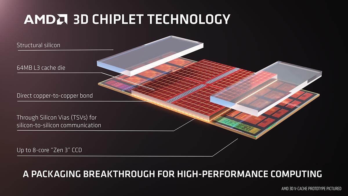 AMD 3D Chiplet Technology Slide