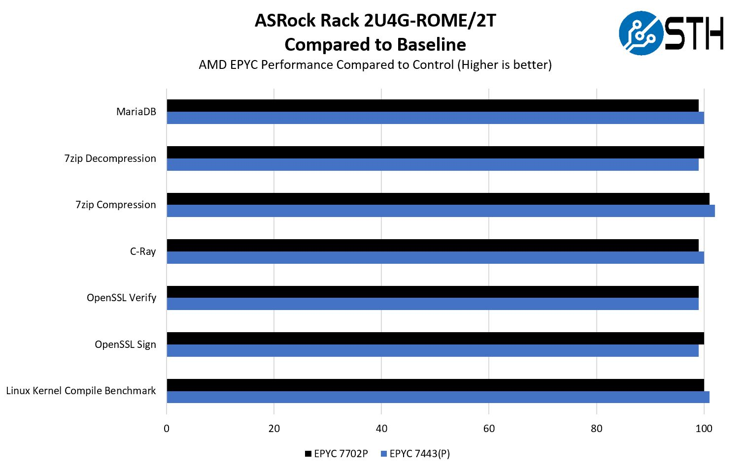 ASRock Rack 2U4G ROME 2T CPU Performance To Baseline