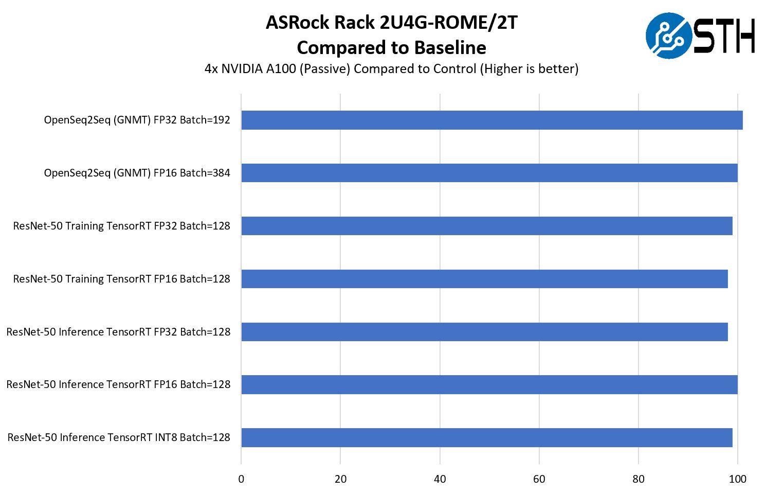 ASRock Rack 2U4G ROME 2T GPU Performance To Baseline