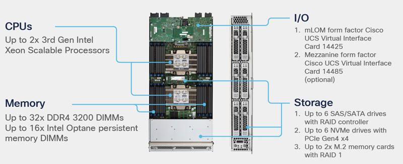 Cisco UCS X Series Compute Nodes
