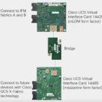 Cisco UCS X Series VICs
