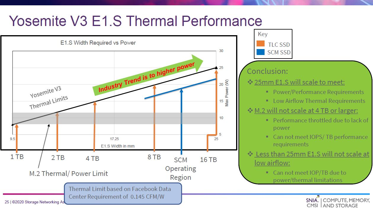 Facebook Yosemite V3 EDSFF E1.S 25mm Thermal Performance
