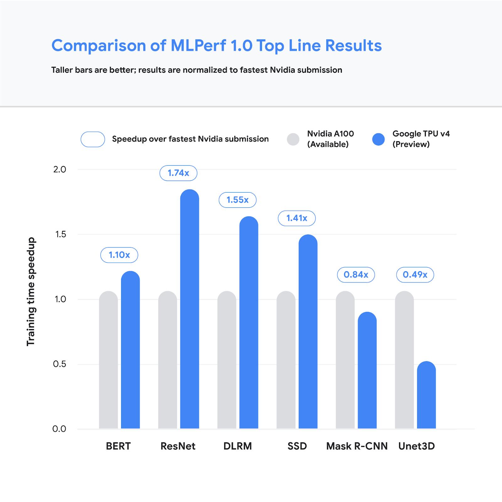 Google TPU V4 MLPerf V1.0 Tope Line Results